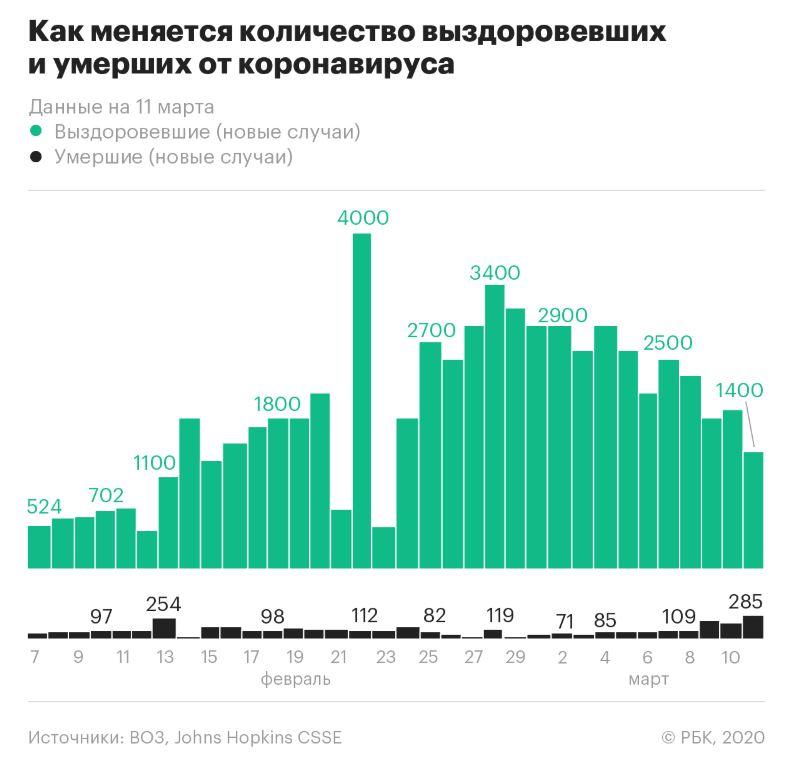 график коронавирус